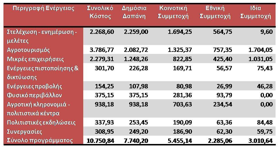 Χρηματοδοτικός Πίνακας